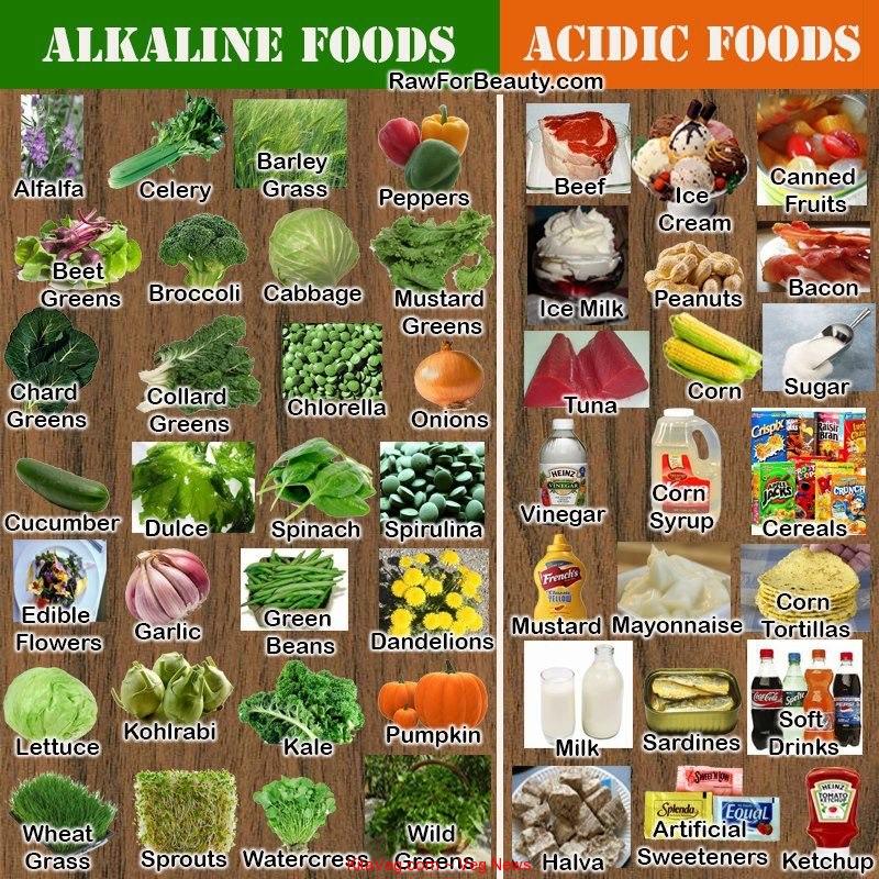 food-alkaline-acidic-foods